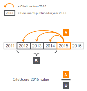 Calcul du CiteScore de Scopus